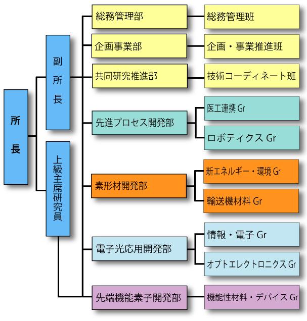 organization_chart